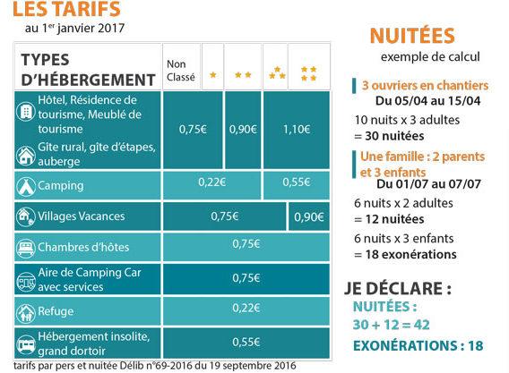 Tableau des tarifs 2017 pour la collecte de la Taxe de séjour