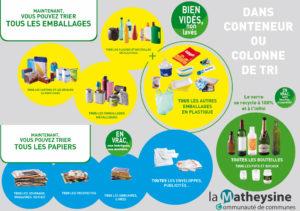 Nouvelles consigne de tri des emballages plastiques